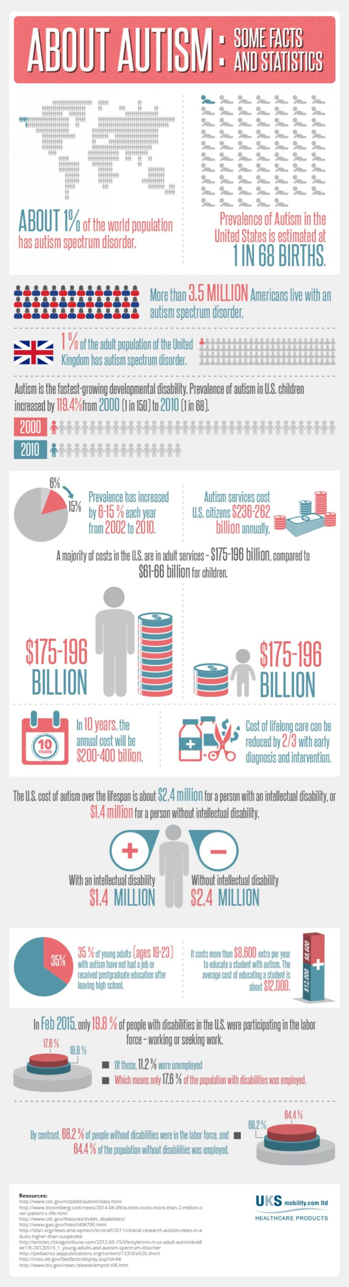autism-interesting-facts-and-statistics_5501a401c8802_w1500